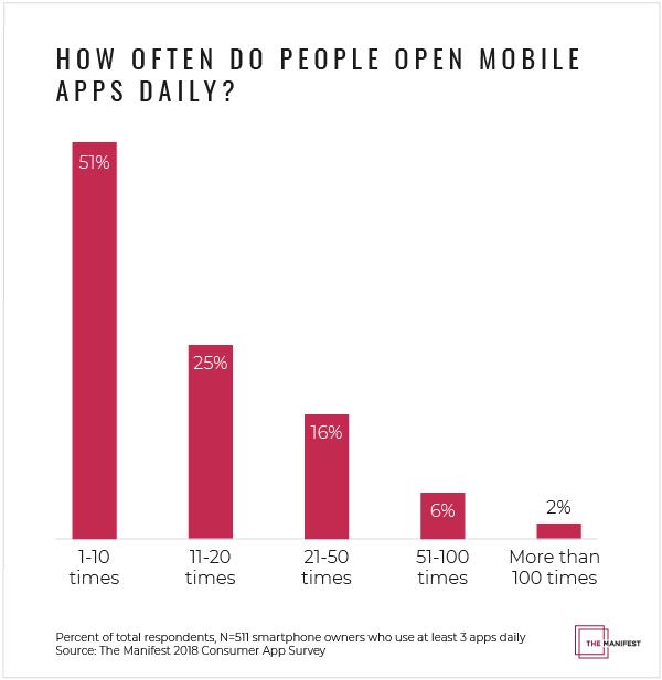 میزان استفاده روزانه کاربران از اپلیکیشن های موبایل
